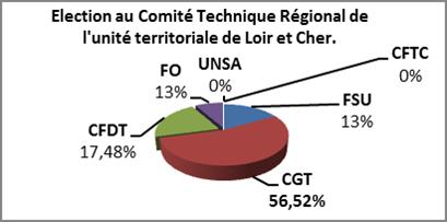 Elections_unité territoriale